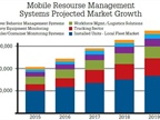 Current Trends in Mobile Resource Management