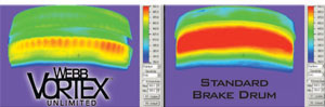Dynamometer testing clearly shows that the heat generated by the Vortex Unlimited during a braking event is significantly less than with a standard brake drum.