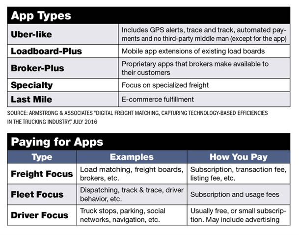 "Source: Frost & Sullivan, ""Mobile Apps Driving Trucking"