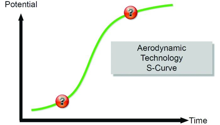 Model of the aerodynamic technology S curve. New technology struggles
