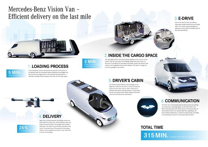 Mercedes Benz vans has developed potential logistics concepts