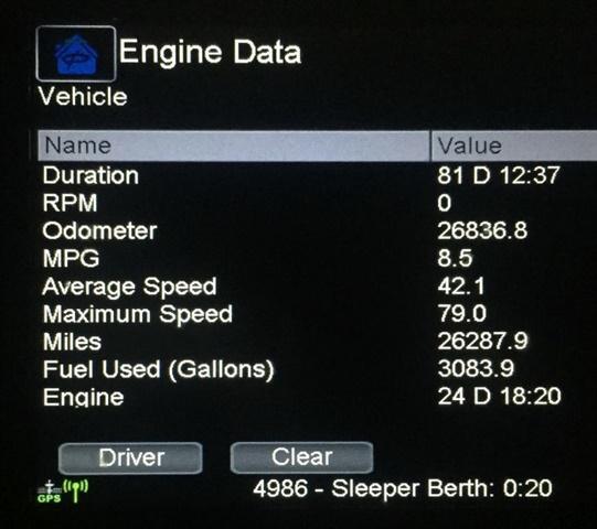 Ploger unit 4161's lifetime trip and fuel consumption data