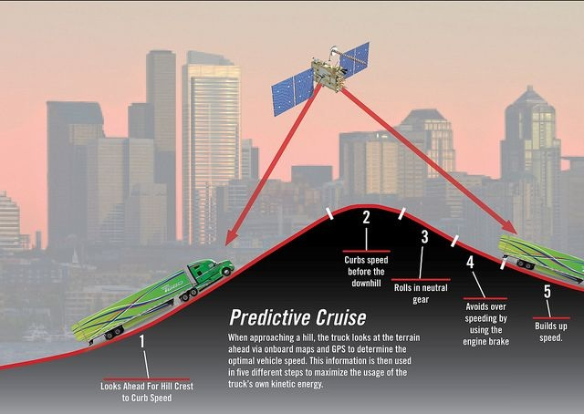 Predictive cruise control uses terrain mapping and GPS satellite