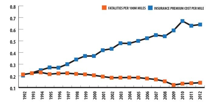 Over the years, accident rates are down but insurance premiums are up.