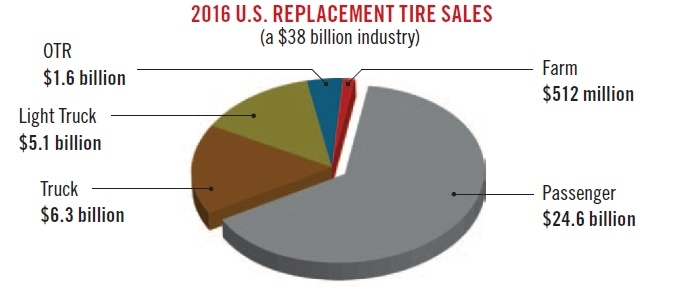 Total U.S. tire shipments surpassed 314 million units in 2016,