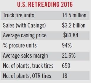 In 2016, 14.5 million truck tires were retreaded. (Source: Modern Tire