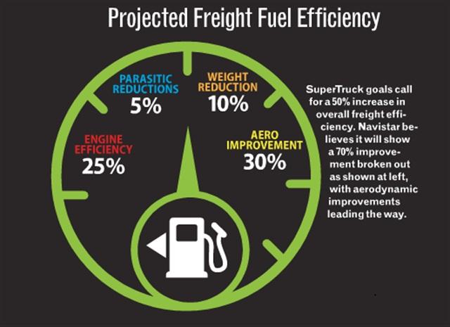 A breakdown of how Navistar's SuperTruck will achieve its efficiency goal.