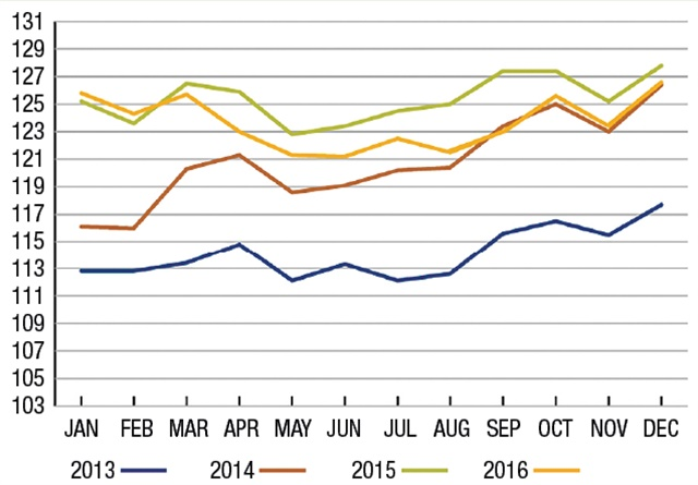 The Cass Truckload Linehaul Index shows while freight rates weren't as good last year as they were in 2015, they were mostly better than in 2014 and appear to be heading higher this year. Source: Cass Information Systems Inc., and Avondale Partners