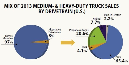 Currently, only 3 percent of medium- and heavy-duty truck drivetrain sales use alternative fuels, but the fleet demand for those vehicles is growing.