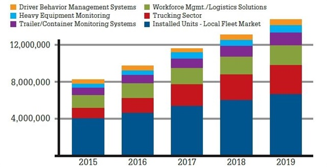 Breaking down the year-over-year growth by sector showsa large potential increase in the trucking sector. (SOURCE: CJ DRISCOLL & ASSOCIATES)