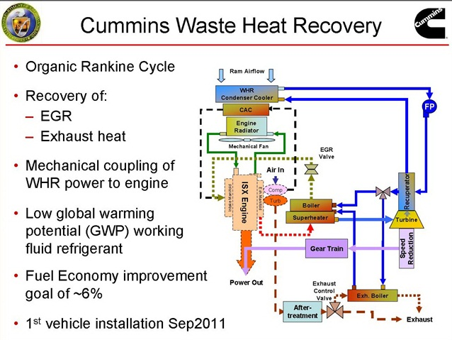 Schematic illustration of the Gen 3 version of Cimmins' Wast Heat Recovery system,