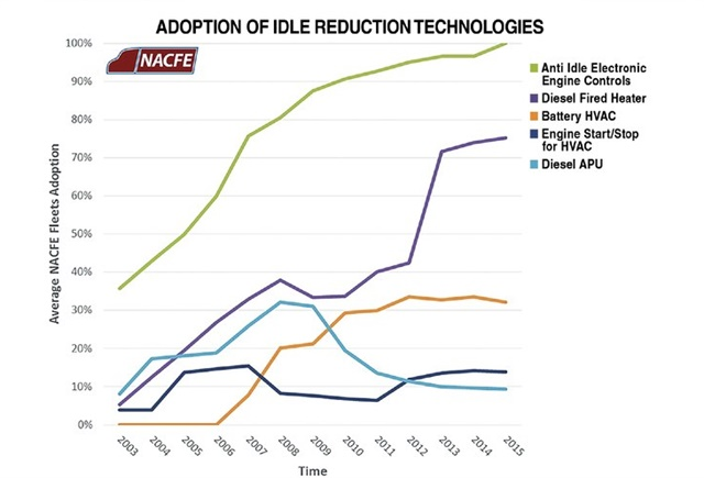 The North American Council for Freight Efficiency has been tracking fuel-efficiency technology adoption among 17 major North American fleets. Source: NACFE