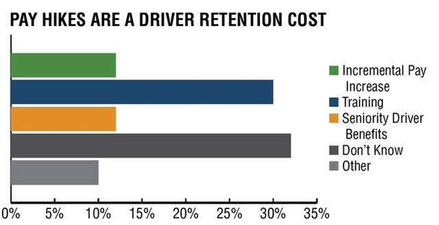 Driver iQ points out that truckload fleets have historically limited their estimates of the costs of driver turnover to just recruiting costs, leaving out retention costs. But respondents to a 2017 Driver iQ survey indicated that their retention costs included incremental pay increases, training, and seniority benefits. Source:  Driver iQ Driver Retention Survey, July 2017