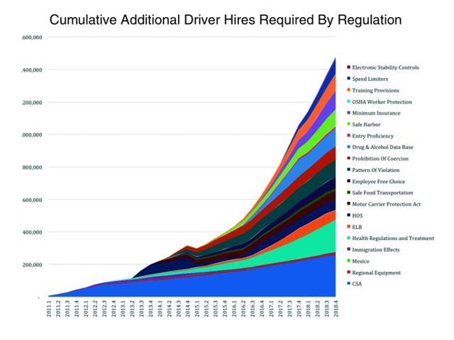 By the end of 2018, a large number of new and upcoming regulations will mean even more drivers will be needed.