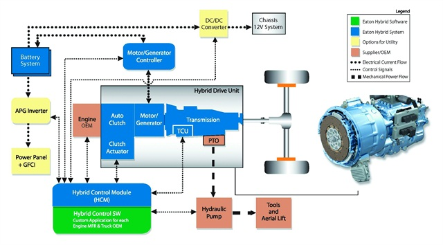 Vehicle Coupling System : The latest developments in hybrid electric medium duty