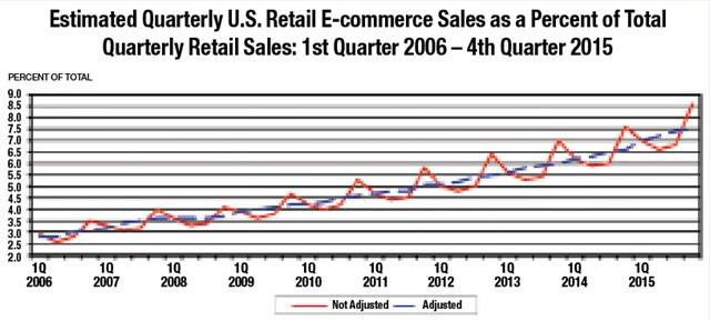 Source: U.S. Commerce Department