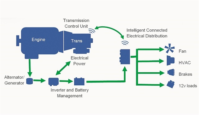 Engine Electrical System : The future of electrical systems on heavy duty trucks