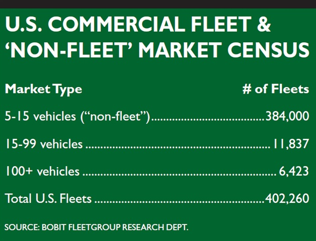 "Fleets with less than 100 vehicles make up a majority of the U.S. commercial fleet and ""non-fleet"" market. Ask your dealer to find out if you qualify as a fleet in order to get incentives and other services not available in retail vehicle sales."