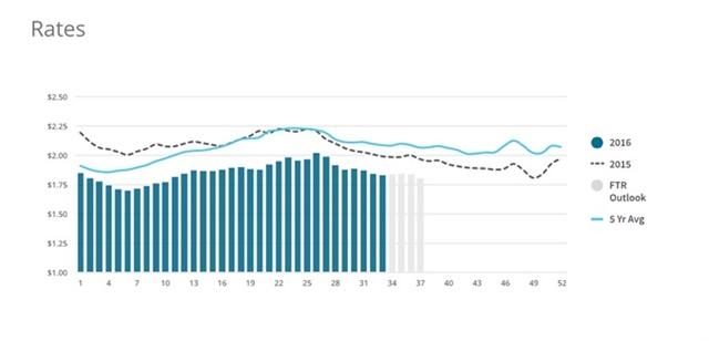 Graph courtesy FTR and Truckstop.com