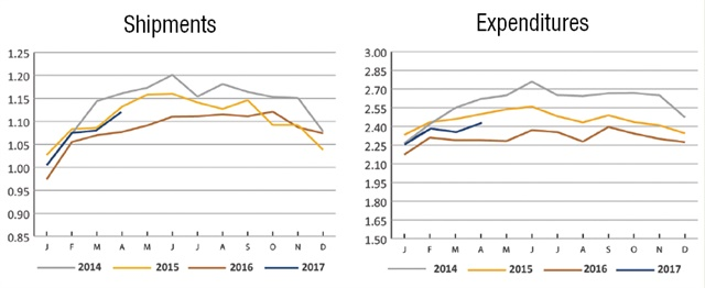 """The Cass Freight Index showed positive numbers in April for the fourth straight month, indicating a possible end to the """"freight recession."""" Source: Cass Information Systems"""