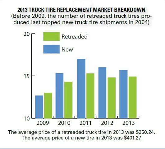 Retread sales have been fairly consistent since 2010, while sales of replacement tires has declined.