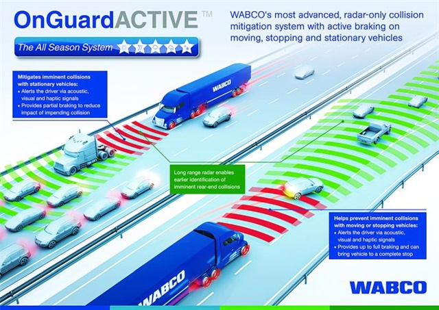 Meritor Wabco says heavy-duty truck fleets using its OnGuard collision mitigation system have reported a 65% to 87% reduction in accidents, resulting in an up to 89% reduction in accident costs compared to vehicles without OnGuard. Photo: Meritor Wabco