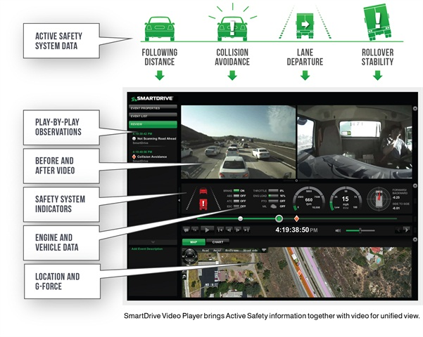 SmartDrive's event recorder includes a video camera with one lens facing forward and the other facing toward the driver. The recorder continually erases the video until activated by an event such as hard braking or an alert from an onboard active safety system such as collision avoidance.