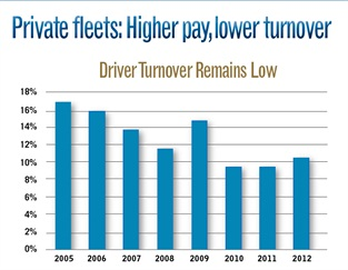 Average pay for drivers in the private fleet community was reported at $60,021 in 2012, up nearly $1,500 from the $58,784 reported in 2011. Starting pay for drivers remained virtually unchanged at just under $50,000, as did pay at the end of year one ($53,417). However, pay after three years dropped 12% to $58,137, while the upper limit for the most experienced drivers maxed out at more than $68,000 annually, a decrease of $14,000 compared to the previous year.