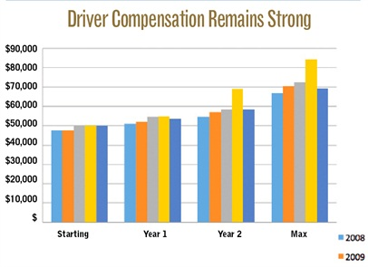 These drivers work an average of 58 hours per week, which is down from 2011 by 3.5 hours but in line with the 55.3 hours reported in 2010. Of these work hours, 37.5 are spent behind the wheel each week, while the remainder is spent performing other non-driving tasks such as loading (7.9 hours a week) and unloading (13 hours a week).Driver turnover at these private fleets was 11% in 2012, up slightly from 2010's 10%, but lower than 2009's 15%. Source: