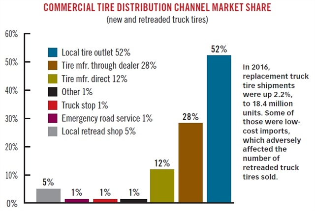 In 2016, 5% of replacement truck tires came from a local reread shop. (Source: Mackay & Co.)