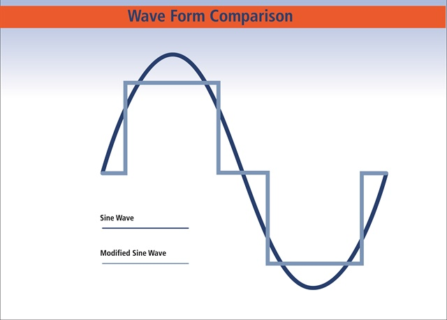 Sine wave is the preferred type of inverter for running sensitive electronics.