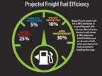 A breakdown of how Navistar's SuperTruck will achieve its efficiency goal.