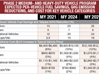 Chart shows EPA-NHTSA requirements for emissions reductions (in