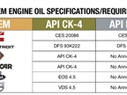 Both CK-4 and FA-4 spec oils are still new to the market and each