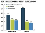 Downtime is the biggest concern keeping fleets from outsourcing more