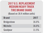 With the top replacement tire brandw in 2017 being tied with 16%