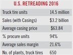 In 2016, 14.5 million truck tires were retreaded. (Source: Modern Tire