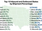 New to the 2017 top inbound list were Colorado and Alabama, while Massachusetts and Wisconsin were new to the outbound list. Source: United Van Lines' 41st Annual National Movers Study