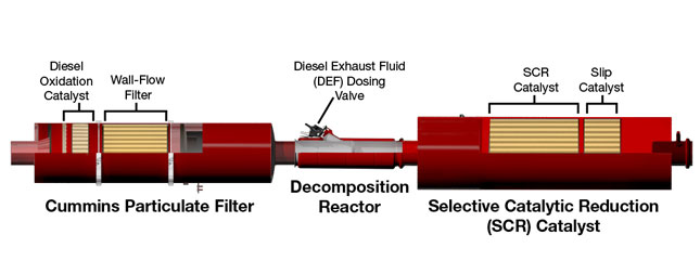 Cummins not only makes engines, it also makes aftertreatment and other components used on competing engines.