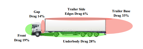 As trailer aerodynamics improve, the small amount caused by air flow