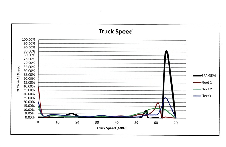 EPA thinks trailers spend most of their time cruising at highway