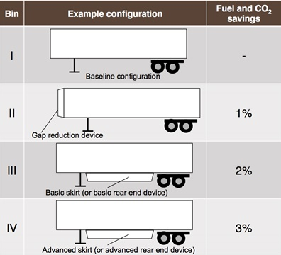 Box-type trailers will have to meet rising levels of improvement in fuel economy and CO2 emissions reduction. Images: ICCT