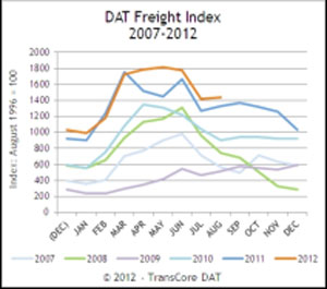 DAT Freight Index