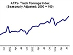 ATA Truck Tonnage Index Hits Record High in August