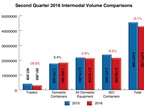 Quarterly Intermodal Growth Streak Ends
