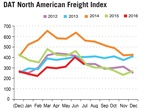 Spot Truckload Rates Improve, Freight Availability Matches Year Earlier