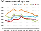 Spot Market Freight Availability Hits Second Highest Level of 2016