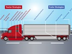 ATRI Adds Resource for Sustainable Freight Practices