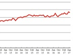 For-Hire Freight Movements Remain High Despite Trucking Decline