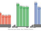 Spot Freight Rates Stabilize as Cargo Volume Increases